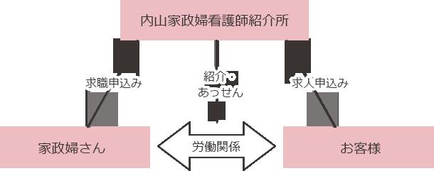ご利用の仕組みの図